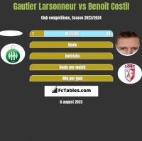 Gautier Larsonneur vs Benoit Costil h2h player stats