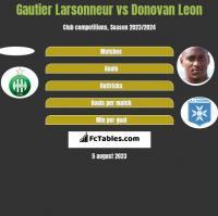 Gautier Larsonneur vs Donovan Leon h2h player stats