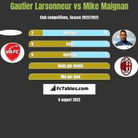 Gautier Larsonneur vs Mike Maignan h2h player stats