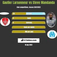 Gautier Larsonneur vs Steve Mandanda h2h player stats