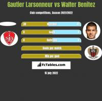 Gautier Larsonneur vs Walter Benitez h2h player stats