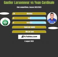 Gautier Larsonneur vs Yoan Cardinale h2h player stats