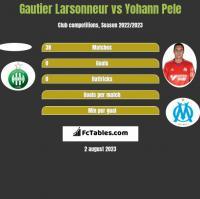 Gautier Larsonneur vs Yohann Pele h2h player stats