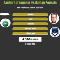 Gautier Larsonneur vs Gaetan Poussin h2h player stats