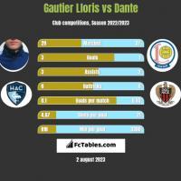 Gautier Lloris vs Dante h2h player stats