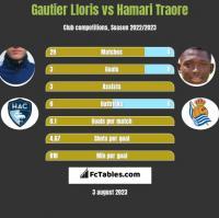 Gautier Lloris vs Hamari Traore h2h player stats