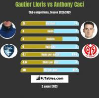 Gautier Lloris vs Anthony Caci h2h player stats