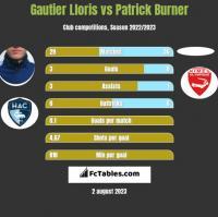 Gautier Lloris vs Patrick Burner h2h player stats