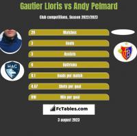 Gautier Lloris vs Andy Pelmard h2h player stats