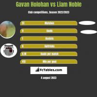 Gavan Holohan vs Liam Noble h2h player stats