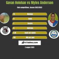 Gavan Holohan vs Myles Anderson h2h player stats