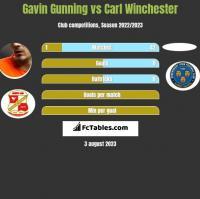 Gavin Gunning vs Carl Winchester h2h player stats