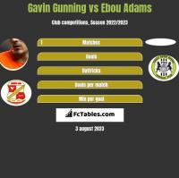 Gavin Gunning vs Ebou Adams h2h player stats