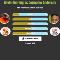 Gavin Gunning vs Jermaine Anderson h2h player stats