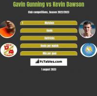 Gavin Gunning vs Kevin Dawson h2h player stats