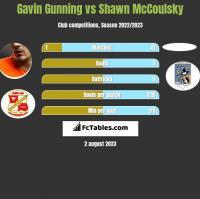 Gavin Gunning vs Shawn McCoulsky h2h player stats