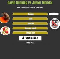 Gavin Gunning vs Junior Mondal h2h player stats