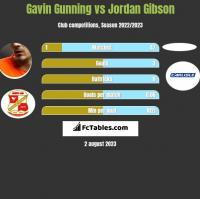 Gavin Gunning vs Jordan Gibson h2h player stats