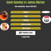 Gavin Gunning vs James Morton h2h player stats