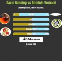 Gavin Gunning vs Dominic Bernard h2h player stats