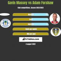 Gavin Massey vs Adam Forshaw h2h player stats