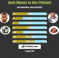 Gavin Massey vs Alex Pritchard h2h player stats