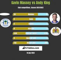 Gavin Massey vs Andy King h2h player stats