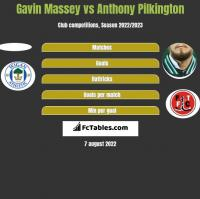 Gavin Massey vs Anthony Pilkington h2h player stats