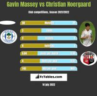 Gavin Massey vs Christian Noergaard h2h player stats