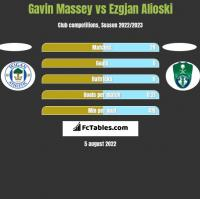 Gavin Massey vs Ezgjan Alioski h2h player stats