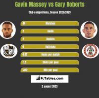 Gavin Massey vs Gary Roberts h2h player stats