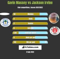 Gavin Massey vs Jackson Irvine h2h player stats