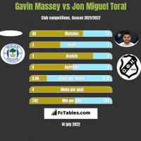 Gavin Massey vs Jon Miguel Toral h2h player stats