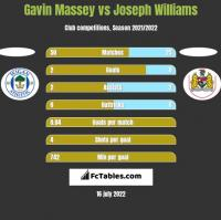 Gavin Massey vs Joseph Williams h2h player stats