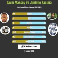 Gavin Massey vs Juninho Bacuna h2h player stats