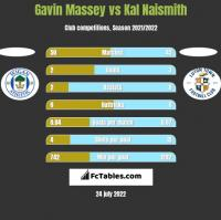 Gavin Massey vs Kal Naismith h2h player stats