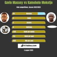 Gavin Massey vs Kamohelo Mokotjo h2h player stats