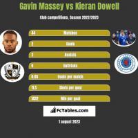 Gavin Massey vs Kieran Dowell h2h player stats