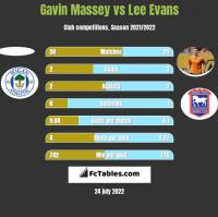 Gavin Massey vs Lee Evans h2h player stats