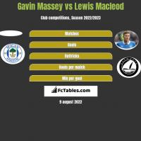 Gavin Massey vs Lewis Macleod h2h player stats