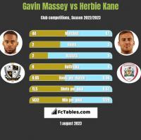 Gavin Massey vs Herbie Kane h2h player stats