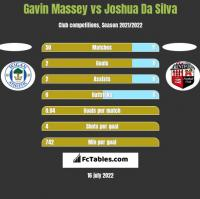 Gavin Massey vs Joshua Da Silva h2h player stats