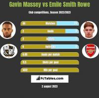 Gavin Massey vs Emile Smith Rowe h2h player stats