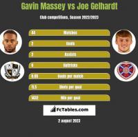 Gavin Massey vs Joe Gelhardt h2h player stats