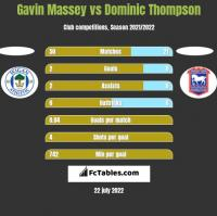 Gavin Massey vs Dominic Thompson h2h player stats