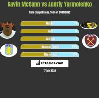 Gavin McCann vs Andriy Yarmolenko h2h player stats
