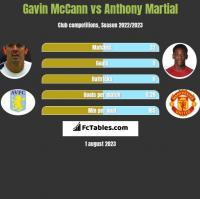 Gavin McCann vs Anthony Martial h2h player stats