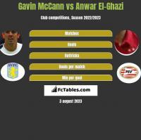 Gavin McCann vs Anwar El-Ghazi h2h player stats