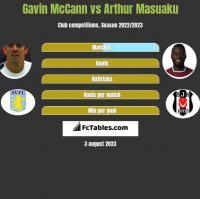 Gavin McCann vs Arthur Masuaku h2h player stats