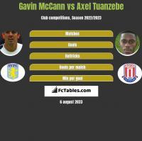 Gavin McCann vs Axel Tuanzebe h2h player stats